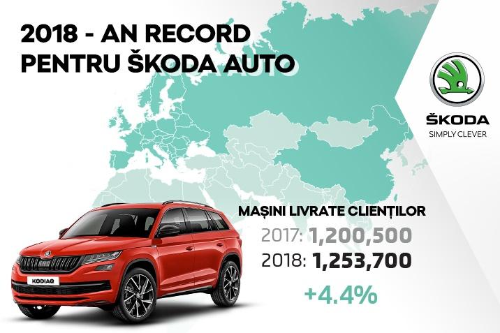An record pentru SKODA